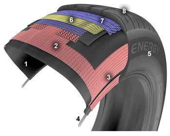 Устройство на автомобилните гуми